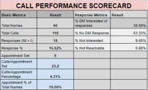 cold calling services performance